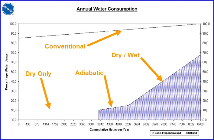 wet-dry curve